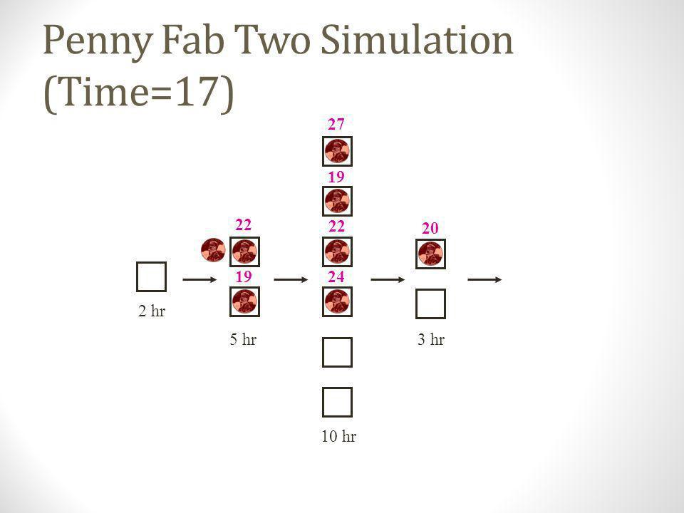 Penny Fab Two Simulation (Time=16) 10 hr 2 hr 5 hr3 hr 17 19 17 19 22 24