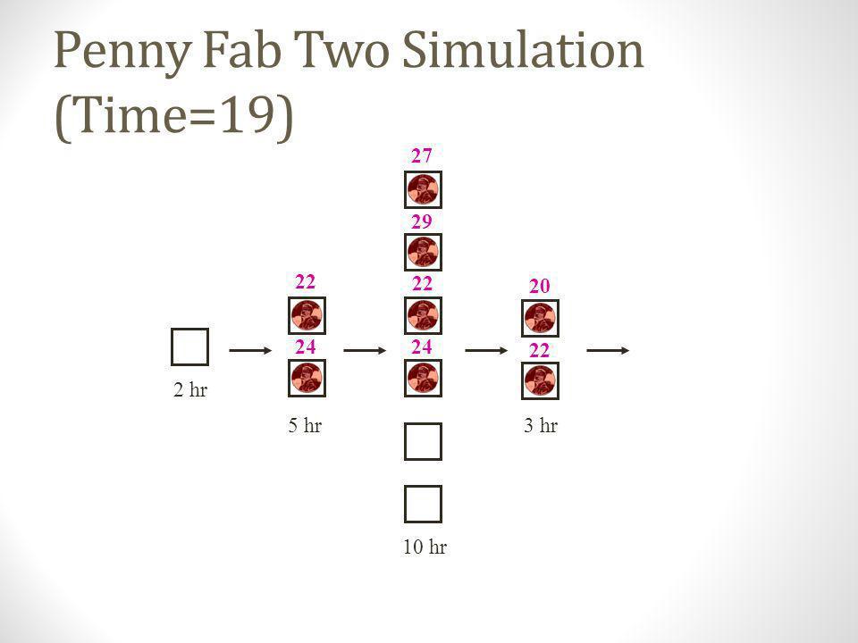 Penny Fab Two Simulation (Time=17) 10 hr 2 hr 5 hr3 hr 22 19 27 19 22 24 20