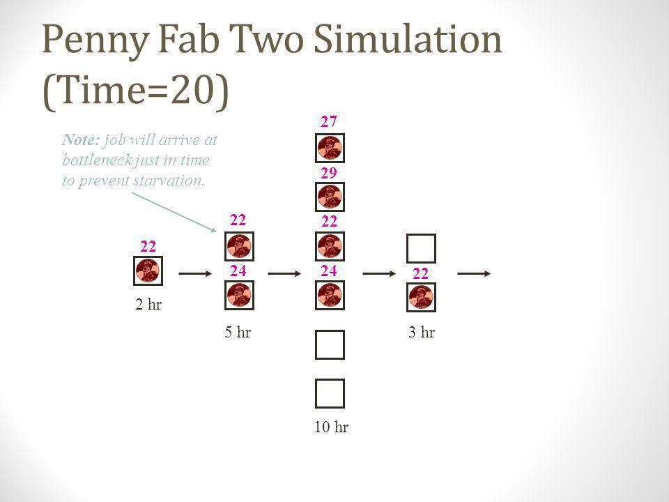 Penny Fab Two Simulation (Time=19) 10 hr 2 hr 5 hr3 hr 22 24 27 29 22 24 20 22
