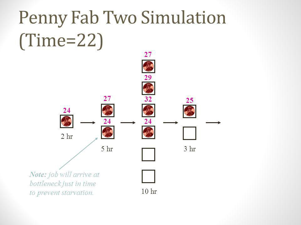 Penny Fab Two Simulation (Time=20) 10 hr 2 hr 5 hr3 hr 22 24 27 29 22 24 22 Note: job will arrive at bottleneck just in time to prevent starvation.