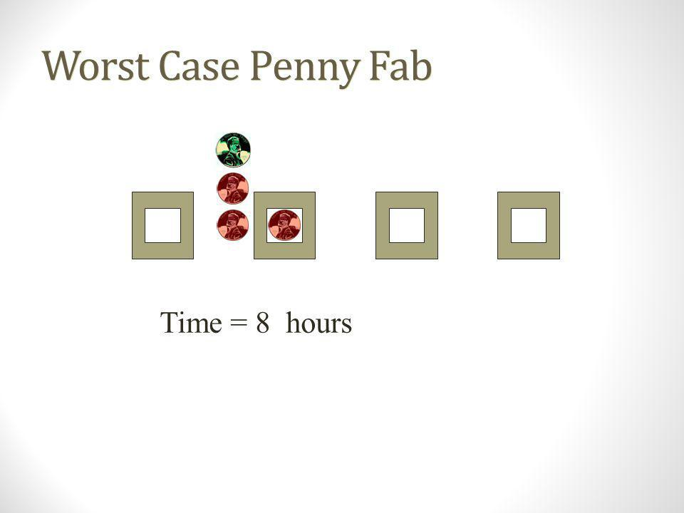Worst Case Penny Fab Time = 0 hours