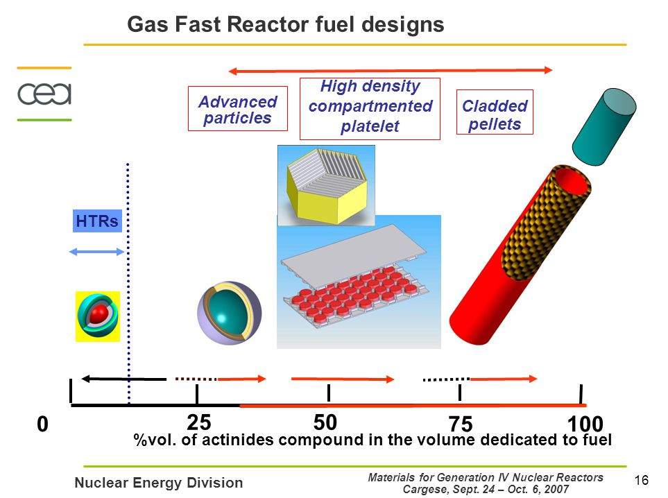 16 Nuclear Energy Division Materials for Generation IV Nuclear Reactors Cargese, Sept.