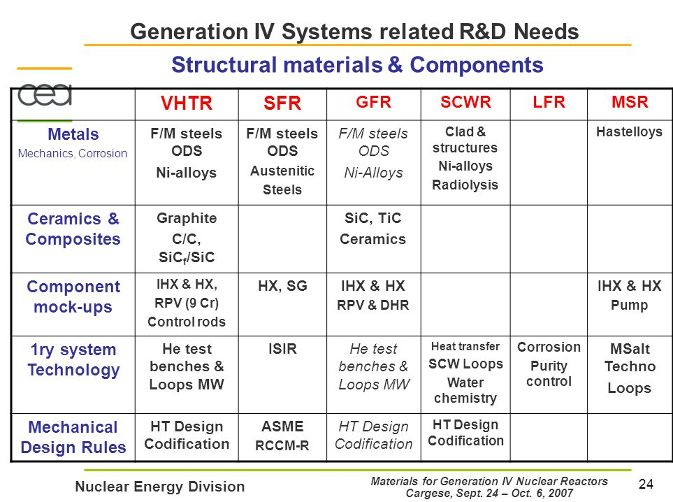 24 Nuclear Energy Division Materials for Generation IV Nuclear Reactors Cargese, Sept.