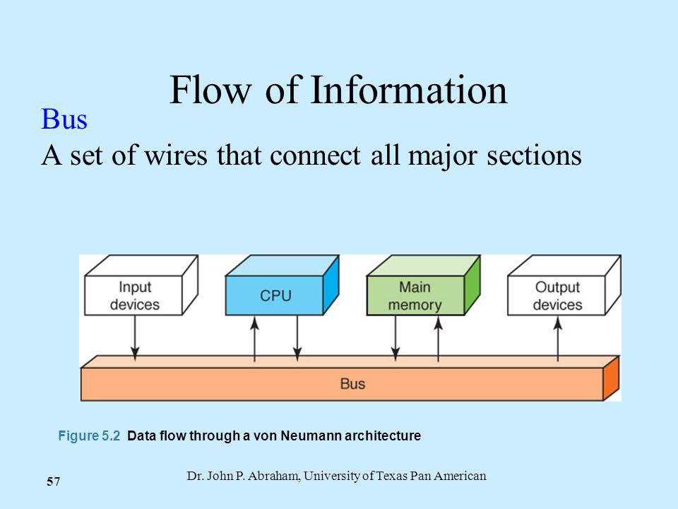 Dr. John P. Abraham, University of Texas Pan American 57 Flow of Information Bus A set of wires that connect all major sections Figure 5.2 Data flow t
