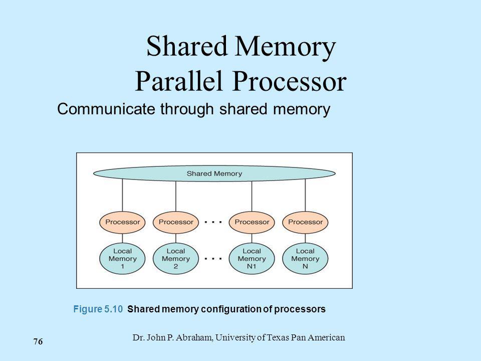 Dr. John P. Abraham, University of Texas Pan American 76 Shared Memory Parallel Processor Communicate through shared memory Figure 5.10 Shared memory