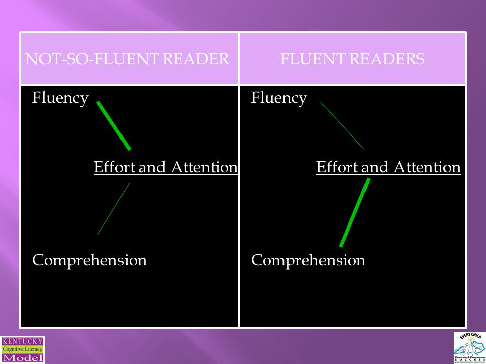 NOT-SO-FLUENT READER Fluency Effort and Attention Comprehension FLUENT READERS 14 Fluency Effort and Attention Comprehension