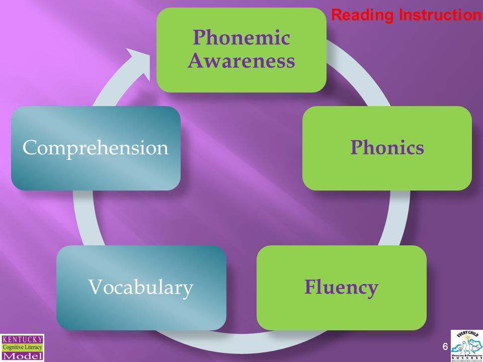 17 Repeated and monitored oral reading (partner reading, student-teacher reading) Choral Reading Readers Theatre Tape-assisted reading Model fluent reading