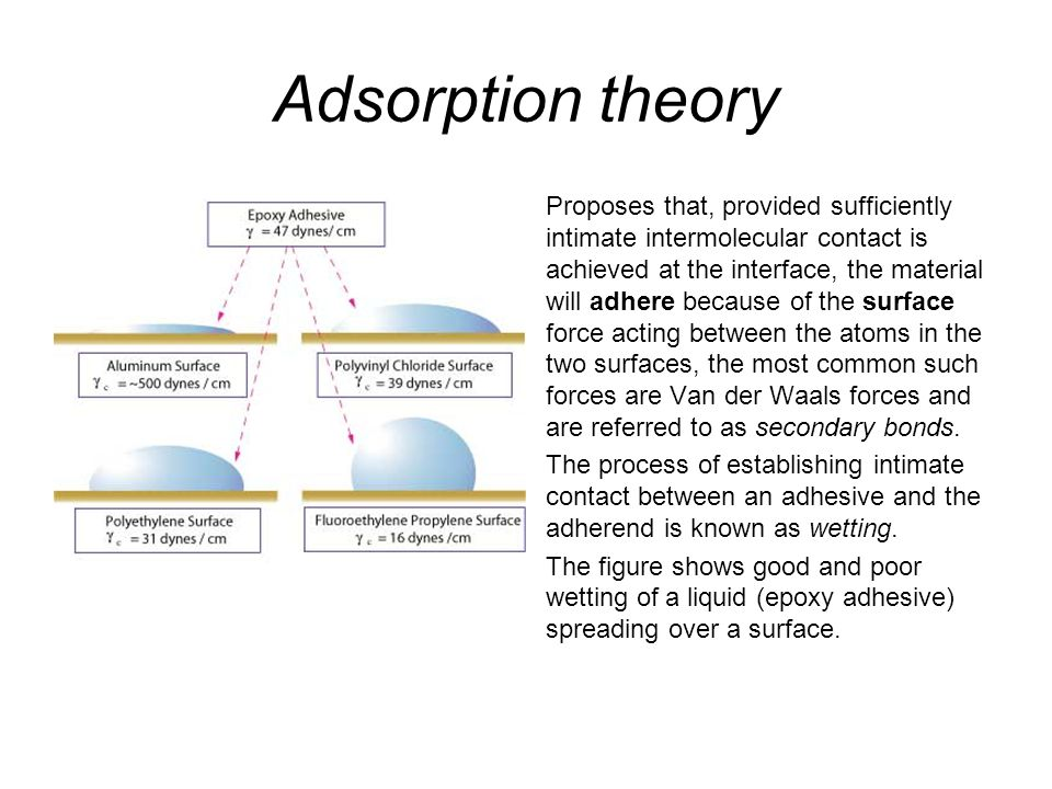 Adsorption theory Proposes that, provided sufficiently intimate intermolecular contact is achieved at the interface, the material will adhere because