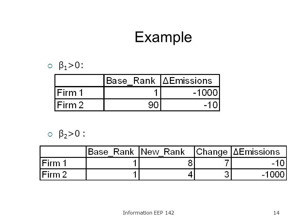 Information EEP 14214 Example β 1 >0: β 2 >0 :