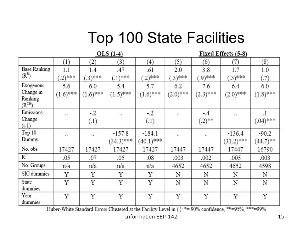 Information EEP 14215 Top 100 State Facilities
