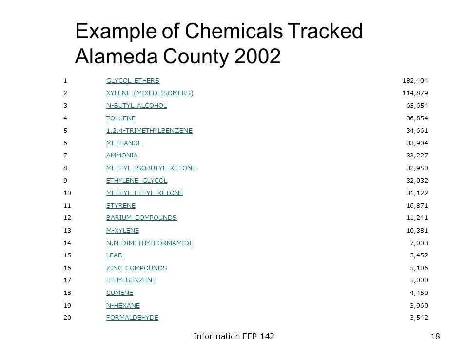 Information EEP 14218 Example of Chemicals Tracked Alameda County 2002 1GLYCOL ETHERS182,404 2XYLENE (MIXED ISOMERS)114,879 3N-BUTYL ALCOHOL65,654 4TOLUENE36,854 51,2,4-TRIMETHYLBENZENE34,661 6METHANOL33,904 7AMMONIA33,227 8METHYL ISOBUTYL KETONE32,950 9ETHYLENE GLYCOL32,032 10METHYL ETHYL KETONE31,122 11STYRENE16,871 12BARIUM COMPOUNDS11,241 13M-XYLENE10,381 14N,N-DIMETHYLFORMAMIDE7,003 15LEAD5,452 16ZINC COMPOUNDS5,106 17ETHYLBENZENE5,000 18CUMENE4,450 19N-HEXANE3,960 20FORMALDEHYDE3,542