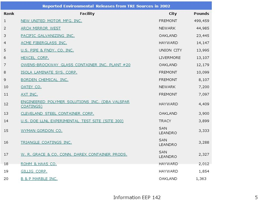 Information EEP 1425 Reported Environmental Releases from TRI Sources in 2002 RankFacilityCityPounds 1NEW UNITED MOTOR MFG.