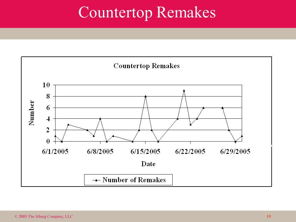 10 Countertop Remakes Goal: 1 per day