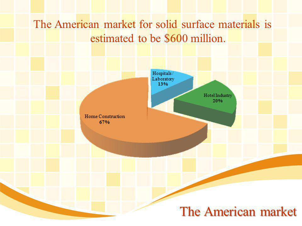 The American market The American market for solid surface materials is estimated to be $600 million.