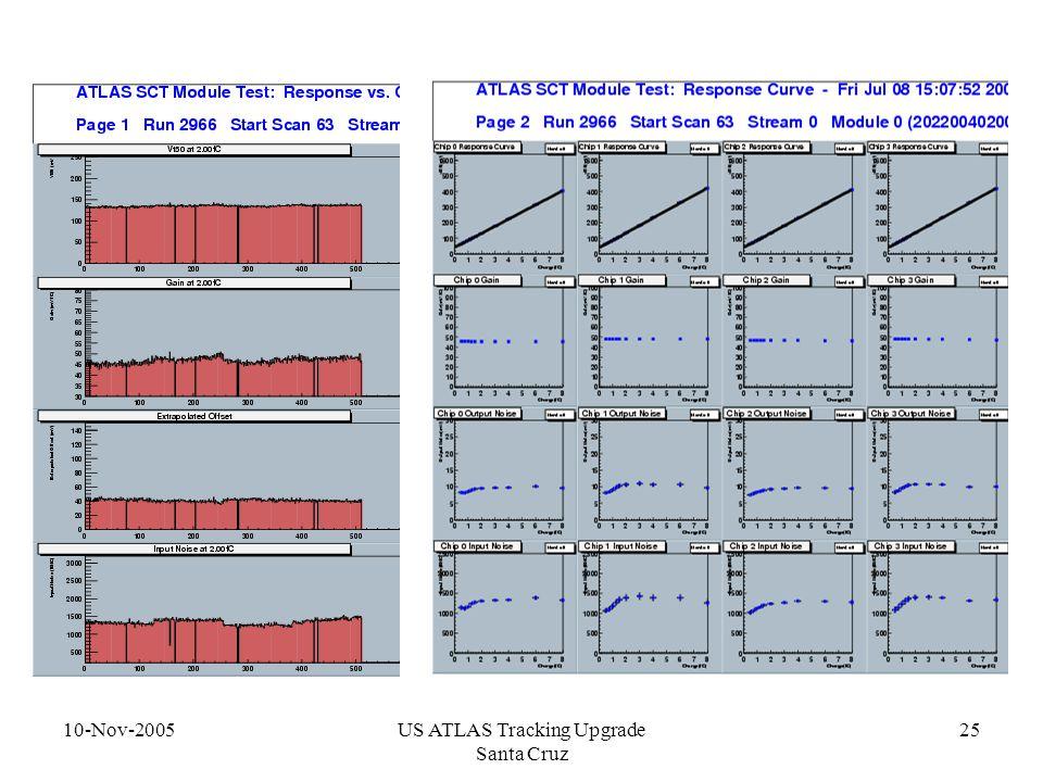 10-Nov-2005US ATLAS Tracking Upgrade Santa Cruz 25