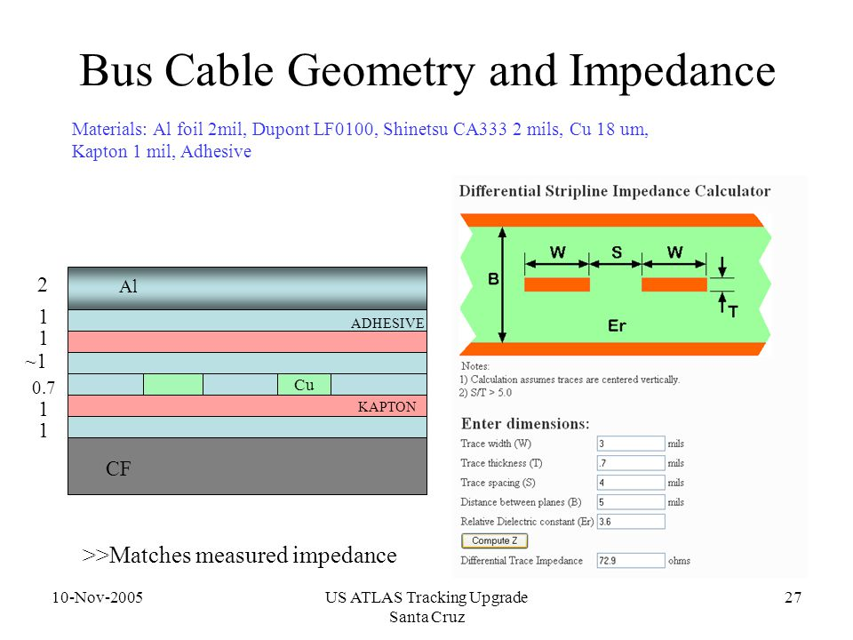 10-Nov-2005US ATLAS Tracking Upgrade Santa Cruz 27 Bus Cable Geometry and Impedance 1 1 1 ~1 0.7 1 2 CF Cu ADHESIVE KAPTON Materials: Al foil 2mil, Dupont LF0100, Shinetsu CA333 2 mils, Cu 18 um, Kapton 1 mil, Adhesive Al >>Matches measured impedance