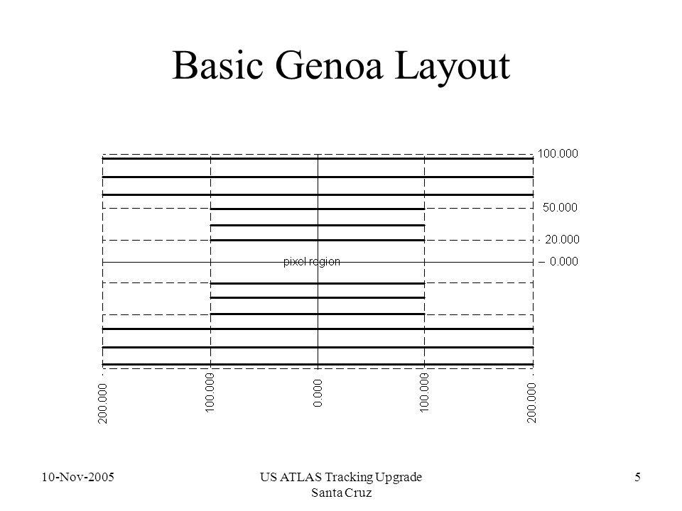 10-Nov-2005US ATLAS Tracking Upgrade Santa Cruz 5 Basic Genoa Layout