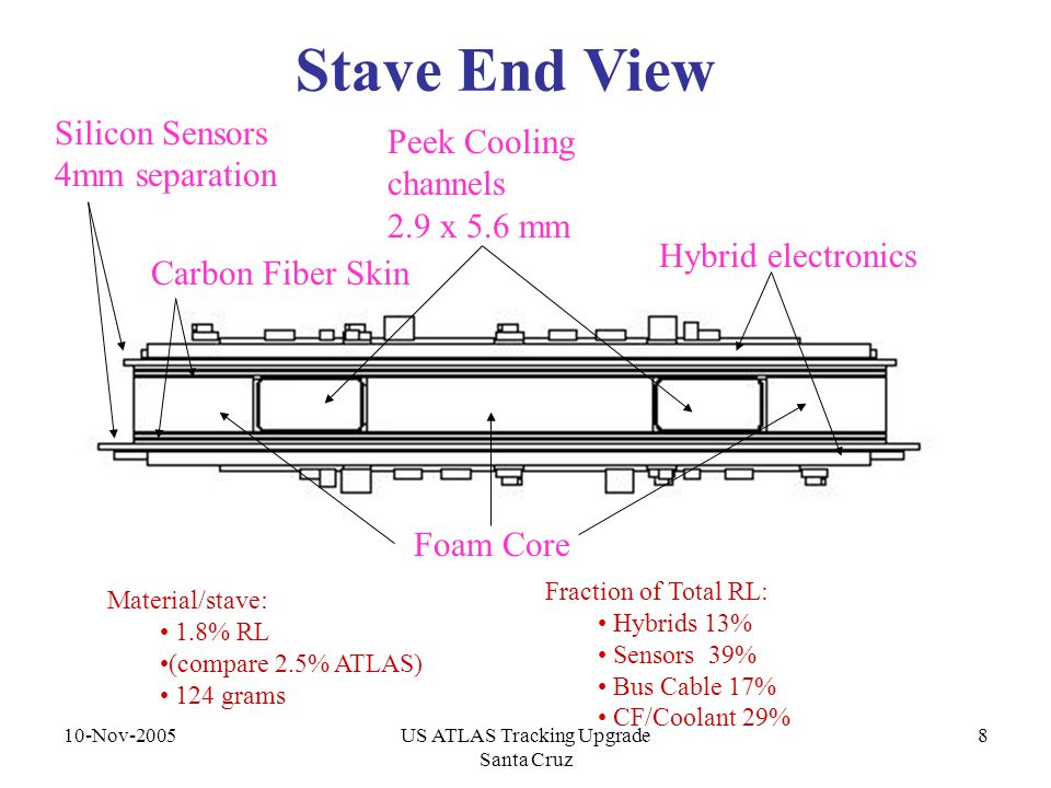10-Nov-2005US ATLAS Tracking Upgrade Santa Cruz 8 Stave End View Hybrid electronics Peek Cooling channels 2.9 x 5.6 mm Silicon Sensors 4mm separation Material/stave: 1.8% RL (compare 2.5% ATLAS) 124 grams Fraction of Total RL: Hybrids 13% Sensors 39% Bus Cable 17% CF/Coolant 29% Carbon Fiber Skin Foam Core