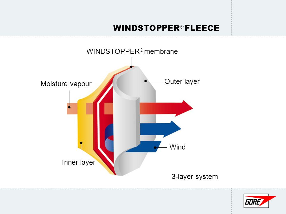 WINDSTOPPER ® FABRIC Why is windproofing so important.
