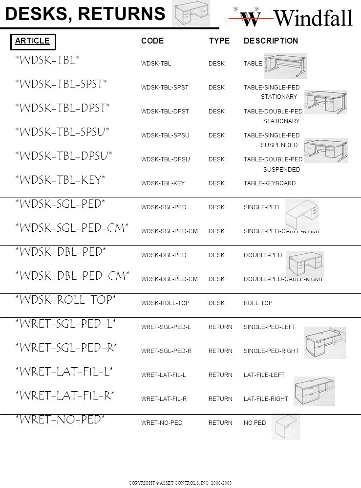 DESKS, RETURNS ARTICLECODETYPEDESCRIPTION *WDSK-TBL* WDSK-TBLDESKTABLE *WDSK-TBL-SPST* WDSK-TBL-SPSTDESKTABLE-SINGLE-PED *WDSK-TBL-DPST* WDSK-TBL-DPSTDESKTABLE-DOUBLE-PED *WDSK-TBL-SPSU* WDSK-TBL-SPSUDESKTABLE-SINGLE-PED *WDSK-TBL-DPSU* WDSK-TBL-DPSUDESKTABLE-DOUBLE-PED *WDSK-TBL-KEY* WDSK-TBL-KEYDESKTABLE-KEYBOARD *WDSK-SGL-PED* WDSK-SGL-PEDDESKSINGLE-PED *WDSK-SGL-PED-CM* WDSK-SGL-PED-CMDESKSINGLE-PED-CABLE-MGMT *WDSK-DBL-PED* WDSK-DBL-PEDDESKDOUBLE-PED *WDSK-DBL-PED-CM* WDSK-DBL-PED-CMDESKDOUBLE-PED-CABLE-MGMT *WDSK-ROLL-TOP* WDSK-ROLL-TOPDESKROLL TOP *WRET-SGL-PED-L* WRET-SGL-PED-LRETURNSINGLE-PED-LEFT *WRET-SGL-PED-R* WRET-SGL-PED-RRETURNSINGLE-PED-RIGHT *WRET-LAT-FIL-L* WRET-LAT-FIL-LRETURNLAT-FILE-LEFT *WRET-LAT-FIL-R* WRET-LAT-FIL-RRETURNLAT-FILE-RIGHT *WRET-NO-PED* WRET-NO-PEDRETURNNO PED Windfall *w* W STATIONARY SUSPENDED COPYRIGHT ASSET CONTROLS, INC.