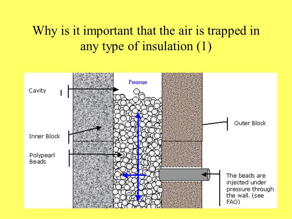 Why is it important that the air is trapped in any type of insulation (1)