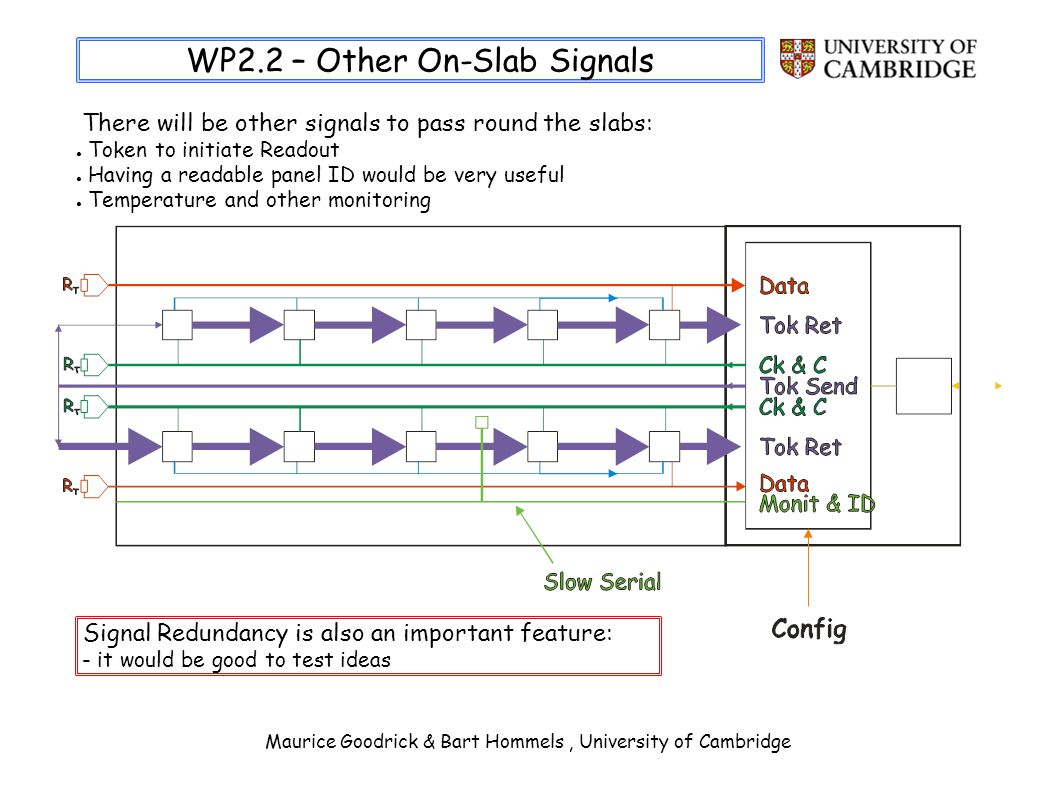 Maurice Goodrick & Bart Hommels, University of Cambridge WP2.2 – Other On-Slab Signals There will be other signals to pass round the slabs: Token to initiate Readout Having a readable panel ID would be very useful Temperature and other monitoring Signal Redundancy is also an important feature: - it would be good to test ideas