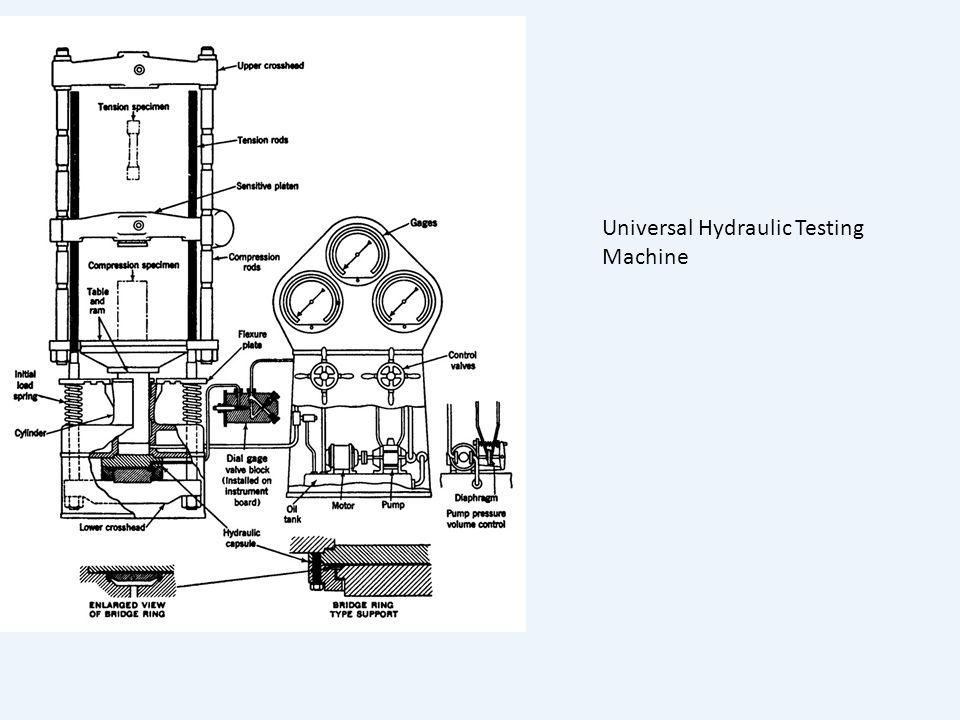 Universal Hydraulic Testing Machine