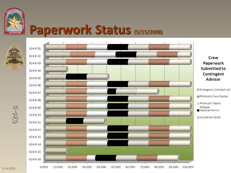 624-B Paperwork Status (5/15/2008) 2008 Trek Final Meeting 5/14/2008 10