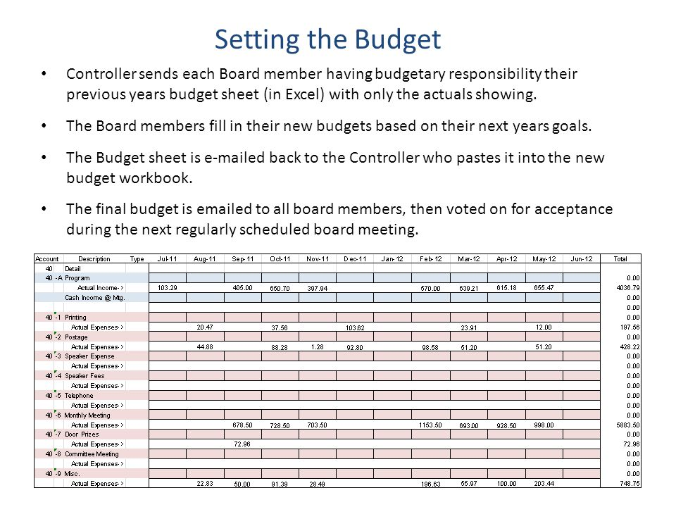 Setting the Budget Controller sends each Board member having budgetary responsibility their previous years budget sheet (in Excel) with only the actuals showing.