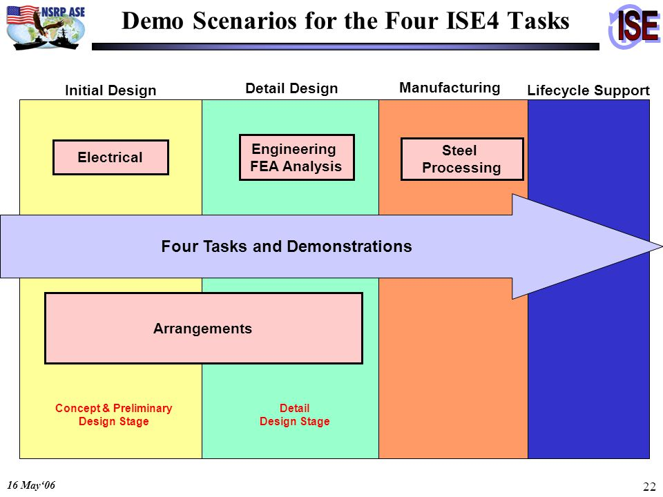 16 May06 22 Demo Scenarios for the Four ISE4 Tasks Four Tasks and Demonstrations Initial Design Detail Design Manufacturing Lifecycle Support Engineer