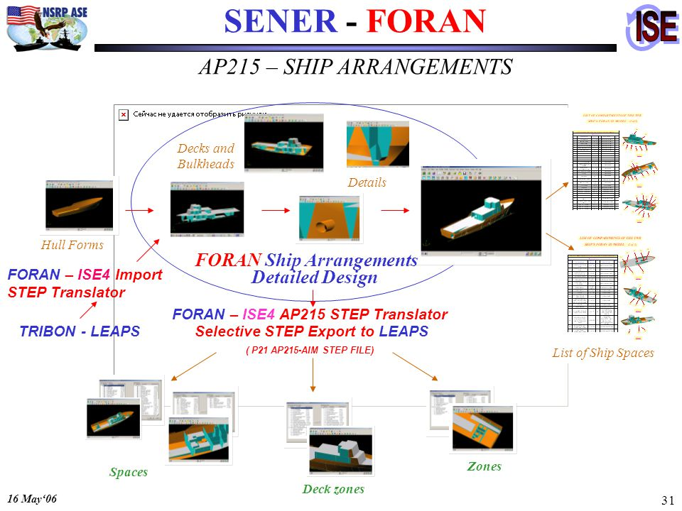 16 May06 31 SENER - FORAN FORAN Ship Arrangements Detailed Design Selective STEP Export to LEAPS Spaces Deck zones Zones ( P21 AP215-AIM STEP FILE) Decks and Bulkheads Details List of Ship Spaces Hull Forms FORAN – ISE4 AP215 STEP Translator FORAN – ISE4 Import STEP Translator TRIBON - LEAPS AP215 – SHIP ARRANGEMENTS