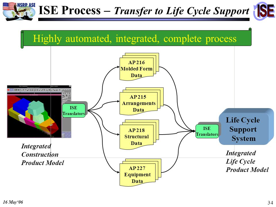 16 May06 34 ISE Process – Transfer to Life Cycle Support Life Cycle Support System Integrated Construction Product Model AP 216 Molded Form Data AP 215 Arrangements Data AP 218 Structural Data AP 227 Equipment Data Highly automated, integrated, complete process ISE Translators ISE Translators ISE Translators ISE Translators Integrated Life Cycle Product Model