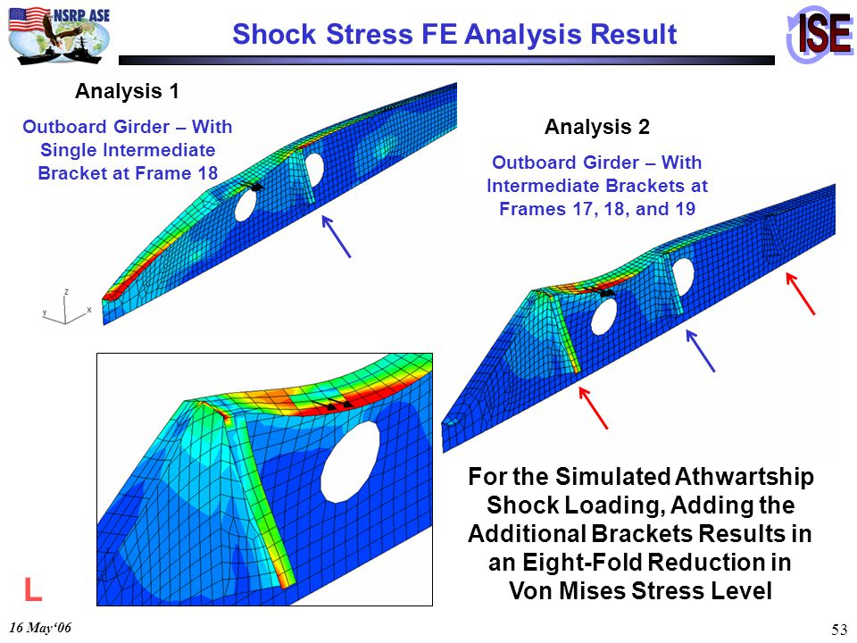 16 May06 53 Analysis 2 Outboard Girder – With Intermediate Brackets at Frames 17, 18, and 19 Analysis 1 Outboard Girder – With Single Intermediate Bracket at Frame 18 For the Simulated Athwartship Shock Loading, Adding the Additional Brackets Results in an Eight-Fold Reduction in Von Mises Stress Level Shock Stress FE Analysis Result L
