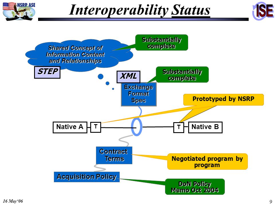 16 May06 9 Interoperability Status Shared Concept of Information Content and Relationships Native ANative B T T ExchangeFormatSpec ContractTerms Acqui