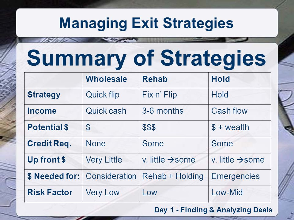 Summary of Strategies Day 1 - Finding & Analyzing Deals Managing Exit Strategies WholesaleRehabHold StrategyQuick flipFix n FlipHold IncomeQuick cash3-6 monthsCash flow Potential $$$$$$ + wealth Credit Req.NoneSome Up front $Very Littlev.