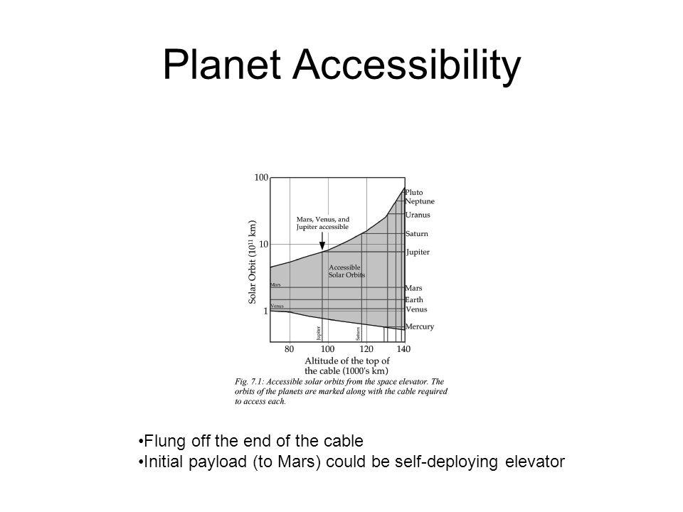 Planet Accessibility Flung off the end of the cable Initial payload (to Mars) could be self-deploying elevator