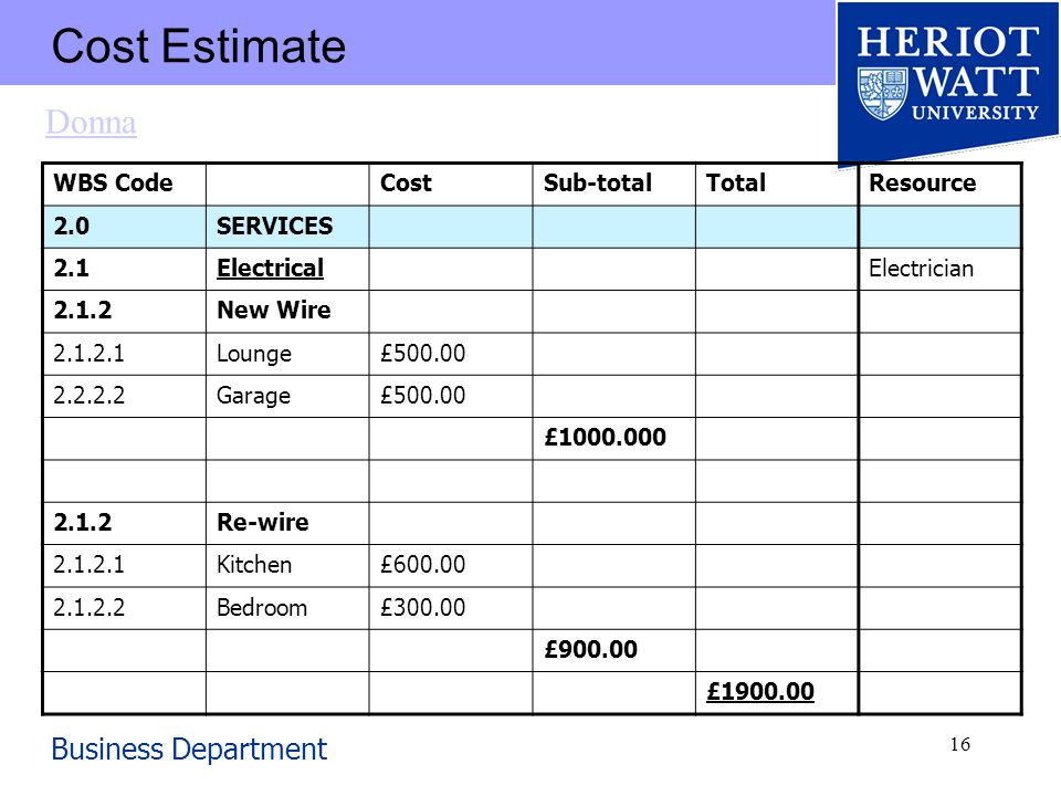 Business Department 16 Cost Estimate WBS CodeCostSub-totalTotalResource 2.0SERVICES 2.1ElectricalElectrician 2.1.2New Wire 2.1.2.1Lounge£500.00 2.2.2.2Garage£500.00 £1000.000 2.1.2Re-wire 2.1.2.1Kitchen£600.00 2.1.2.2Bedroom£300.00 £900.00 £1900.00 Donna