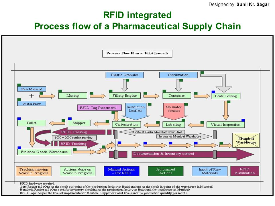 RFID integrated Process flow of a Pharmaceutical Supply Chain Designed by: Sunil Kr. Sagar