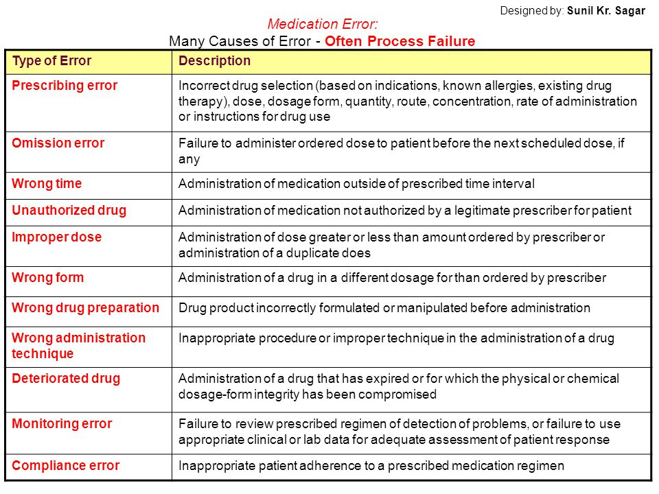 Medication Error: Many Causes of Error - Often Process Failure Type of ErrorDescription Prescribing errorIncorrect drug selection (based on indications, known allergies, existing drug therapy), dose, dosage form, quantity, route, concentration, rate of administration or instructions for drug use Omission errorFailure to administer ordered dose to patient before the next scheduled dose, if any Wrong timeAdministration of medication outside of prescribed time interval Unauthorized drugAdministration of medication not authorized by a legitimate prescriber for patient Improper doseAdministration of dose greater or less than amount ordered by prescriber or administration of a duplicate does Wrong formAdministration of a drug in a different dosage for than ordered by prescriber Wrong drug preparationDrug product incorrectly formulated or manipulated before administration Wrong administration technique Inappropriate procedure or improper technique in the administration of a drug Deteriorated drugAdministration of a drug that has expired or for which the physical or chemical dosage-form integrity has been compromised Monitoring errorFailure to review prescribed regimen of detection of problems, or failure to use appropriate clinical or lab data for adequate assessment of patient response Compliance errorInappropriate patient adherence to a prescribed medication regimen Designed by: Sunil Kr.
