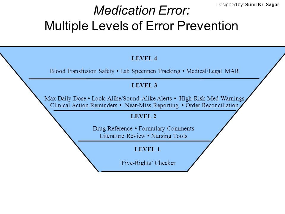 Medication Error: Multiple Levels of Error Prevention LEVEL 4 Blood Transfusion Safety Lab Specimen Tracking Medical/Legal MAR LEVEL 3 Max Daily Dose