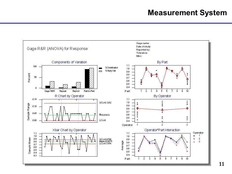 11 Measurement System
