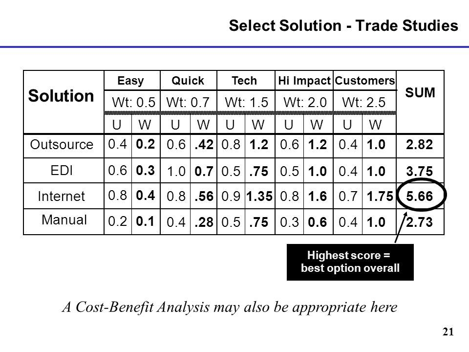 21 Select Solution - Trade Studies Solution EDI Internet Manual EasyQuickTechHi ImpactCustomers SUM UWUWUWUWUW Wt: 0.5Wt: 0.7Wt: 1.5Wt: 2.0Wt: 2.5 0.40.2 0.6.420.81.20.61.20.41.02.82 0.60.3 1.00.70.5.750.51.00.41.03.75 0.80.4 0.8.560.91.350.81.60.71.755.66 0.20.1 0.4.280.5.750.30.60.41.02.73 Outsource Highest score = best option overall A Cost-Benefit Analysis may also be appropriate here