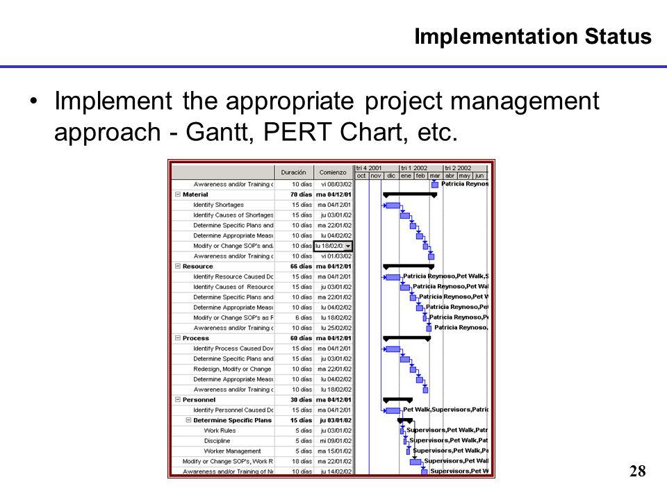 28 Implementation Status Implement the appropriate project management approach - Gantt, PERT Chart, etc.