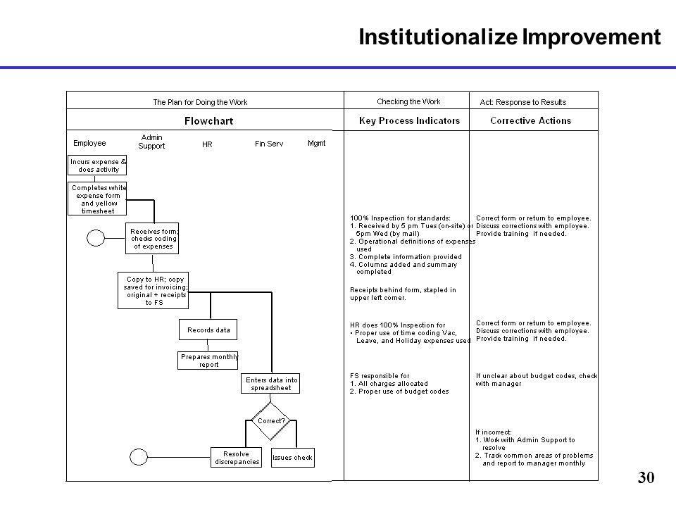 30 Institutionalize Improvement