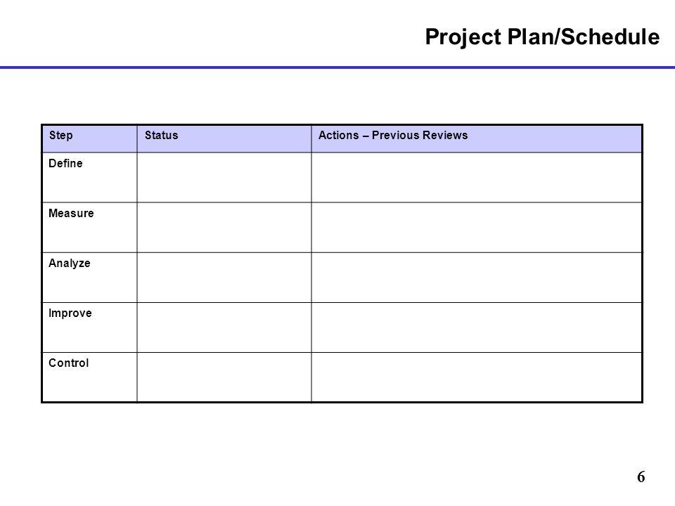6 Project Plan/Schedule StepStatusActions – Previous Reviews Define Measure Analyze Improve Control