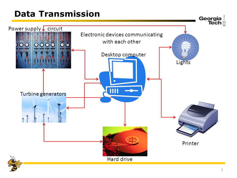 Data Transmission 3 Electronic devices communicating with each other Desktop computer Turbine generators Hard drive Printer Lights Power supply circui
