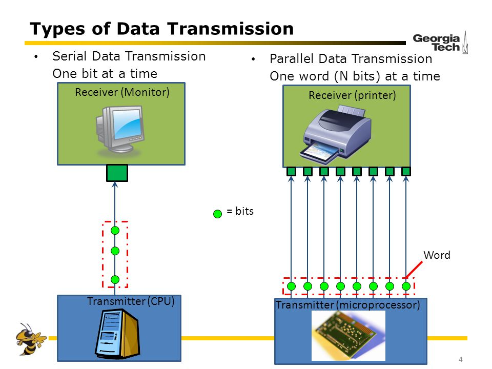 Types of Data Transmission 4 Serial Data Transmission One bit at a time Parallel Data Transmission One word (N bits) at a time Transmitter (microproce