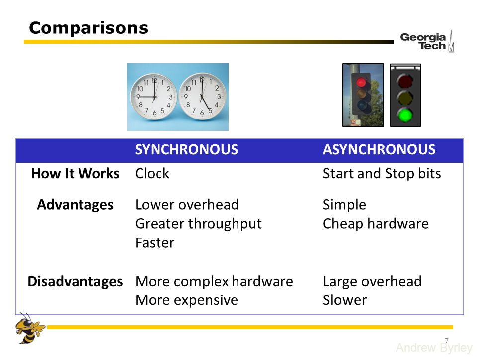 Comparisons Andrew Byrley SYNCHRONOUSASYNCHRONOUS How It WorksClockStart and Stop bits AdvantagesLower overhead Greater throughput Faster Simple Cheap
