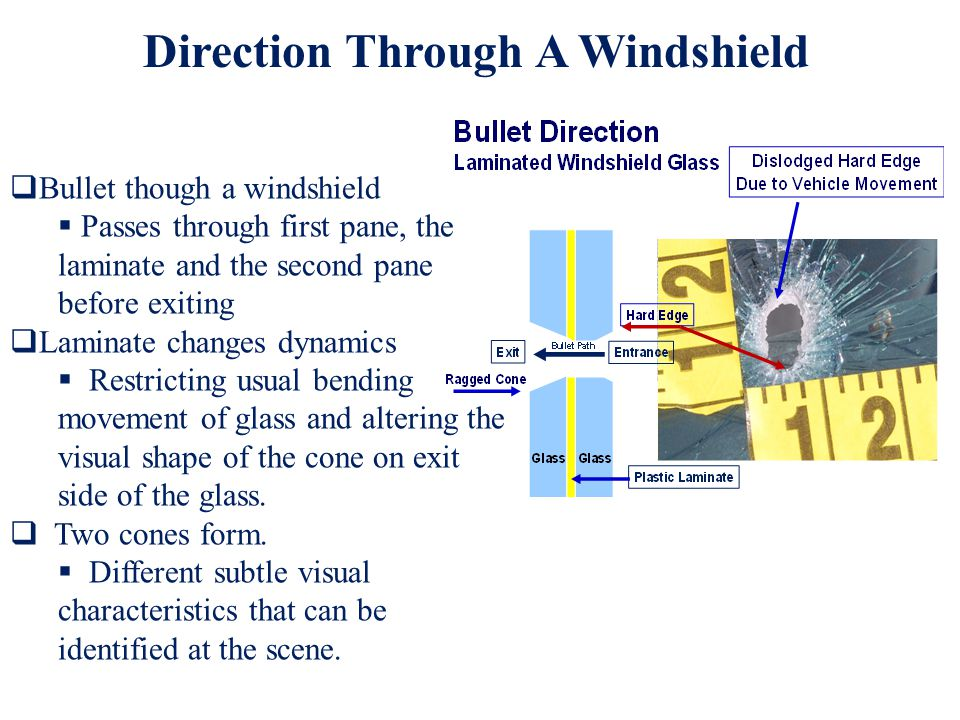 Bullet though a windshield Passes through first pane, the laminate and the second pane before exiting Laminate changes dynamics Restricting usual bending movement of glass and altering the visual shape of the cone on exit side of the glass.