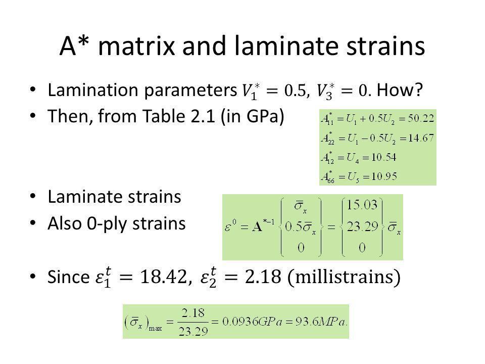 A* matrix and laminate strains